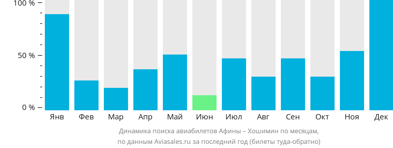 Динамика поиска авиабилетов из Афин в Хошимин по месяцам