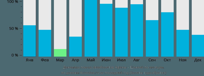 Динамика поиска авиабилетов из Афин в Шанхай по месяцам
