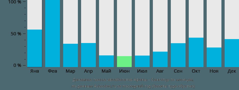 Динамика поиска авиабилетов из Афин в Сингапур по месяцам