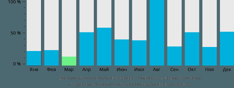 Динамика поиска авиабилетов из Афин в Симферополь по месяцам