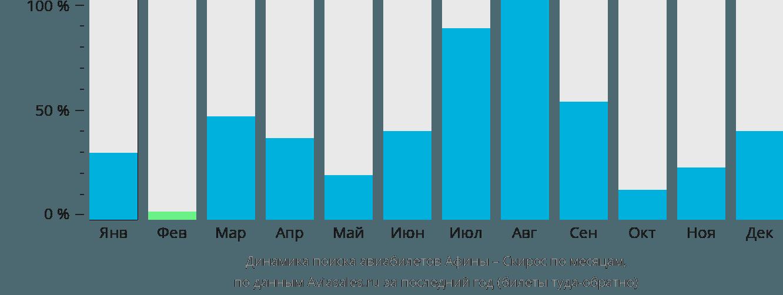Динамика поиска авиабилетов из Афин в Скирос по месяцам