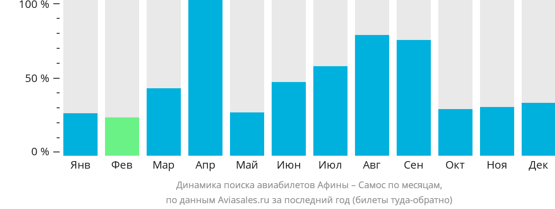 Динамика поиска авиабилетов из Афин в Самос по месяцам