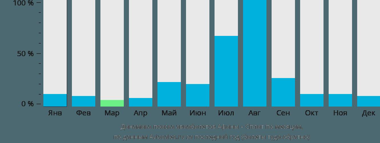 Динамика поиска авиабилетов из Афин в Сплит по месяцам
