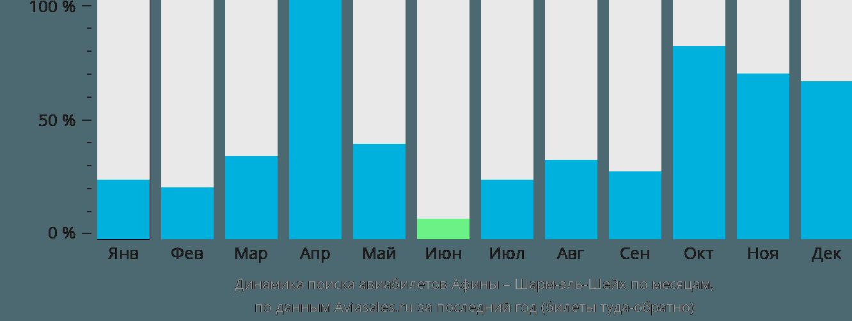Динамика поиска авиабилетов из Афин в Шарм-эль-Шейх по месяцам