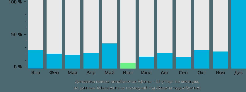 Динамика поиска авиабилетов из Афин в Штутгарт по месяцам