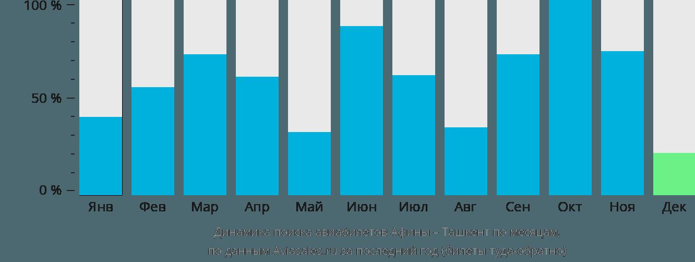 Динамика поиска авиабилетов из Афин в Ташкент по месяцам