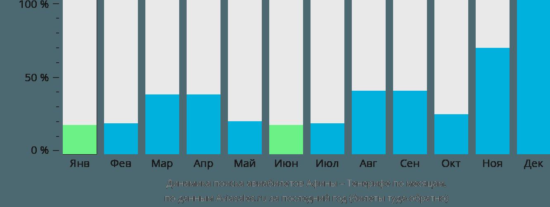 Динамика поиска авиабилетов из Афин на Тенерифе по месяцам