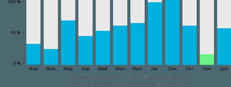 Динамика поиска авиабилетов из Афин в Подгорицу по месяцам