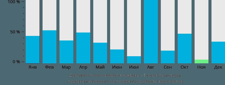 Динамика поиска авиабилетов из Афин в Тегеран по месяцам