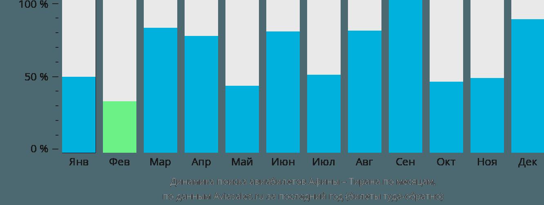Динамика поиска авиабилетов из Афин в Тирану по месяцам