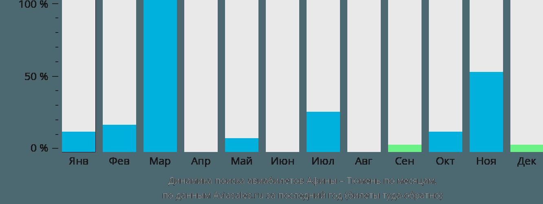 Динамика поиска авиабилетов из Афин в Тюмень по месяцам