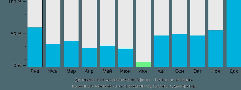 Динамика поиска авиабилетов из Афин в Таллин по месяцам