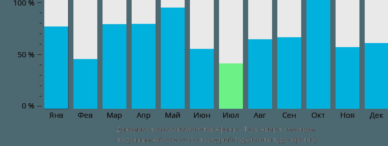 Динамика поиска авиабилетов из Афин в Тель-Авив по месяцам