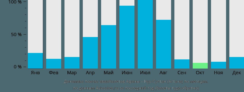 Динамика поиска авиабилетов из Афин в Астану по месяцам