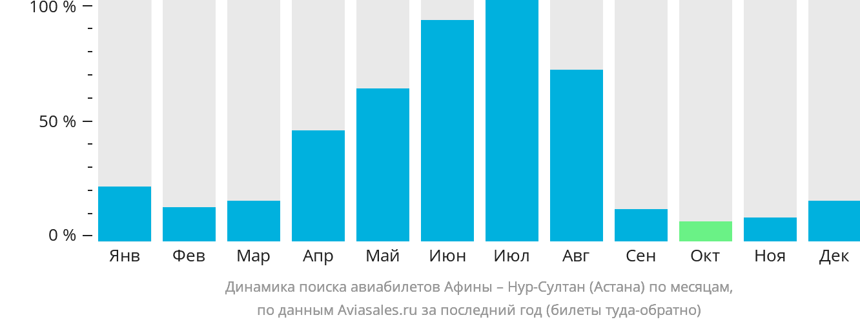 Динамика поиска авиабилетов из Афин в Нур-Султан (Астана) по месяцам