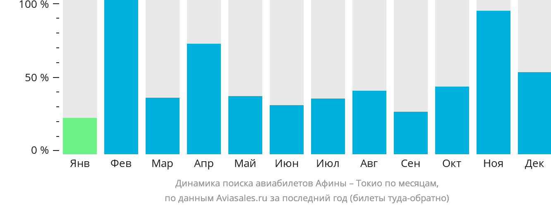 Динамика поиска авиабилетов из Афин в Токио по месяцам