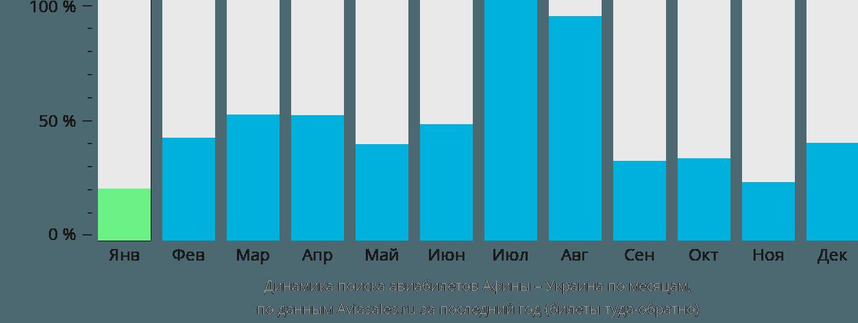 Динамика поиска авиабилетов из Афин в Украину по месяцам