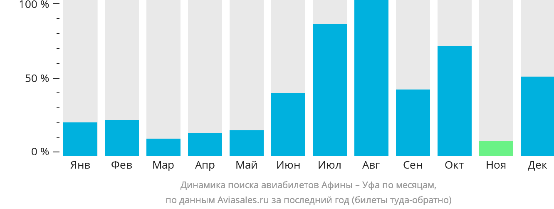 Динамика поиска авиабилетов из Афин в Уфу по месяцам