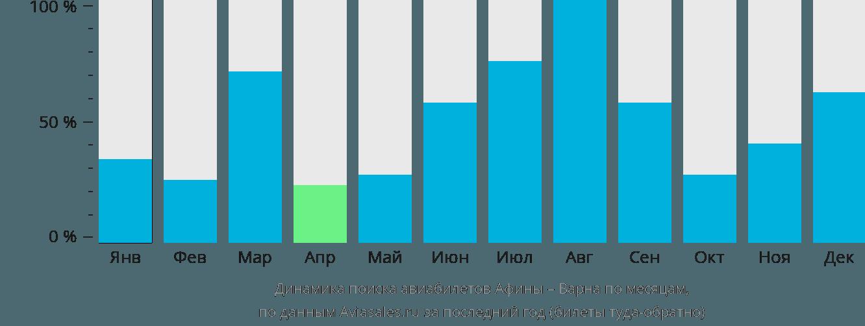 Динамика поиска авиабилетов из Афин в Варну по месяцам