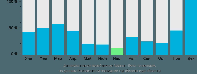 Динамика поиска авиабилетов из Афин в Вену по месяцам