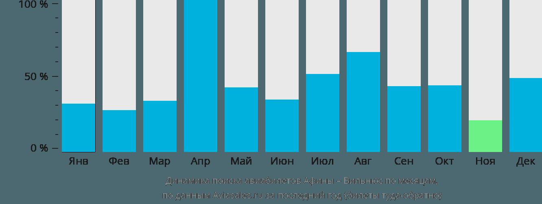 Динамика поиска авиабилетов из Афин в Вильнюс по месяцам