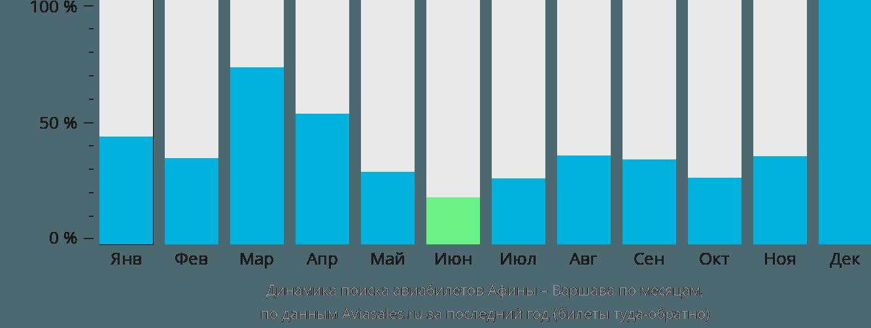 Динамика поиска авиабилетов из Афин в Варшаву по месяцам