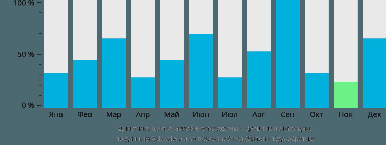 Динамика поиска авиабилетов из Афин в Вроцлав по месяцам