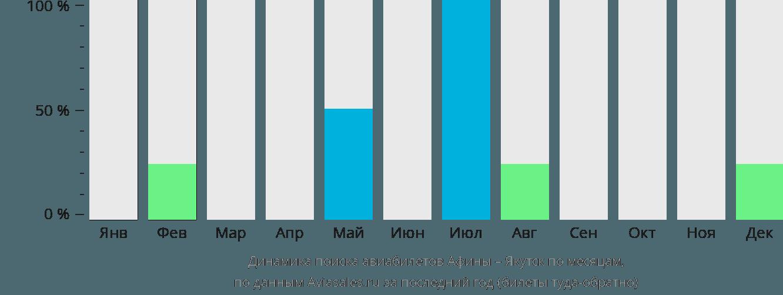 Динамика поиска авиабилетов из Афин в Якутск по месяцам