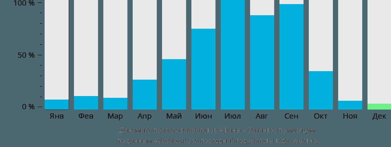 Динамика поиска авиабилетов из Афин на Закинтос по месяцам