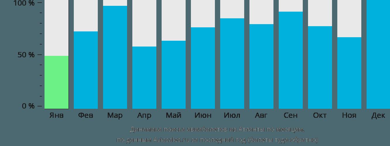 Динамика поиска авиабилетов из Атланты по месяцам