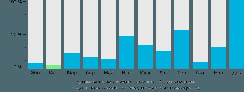 Динамика поиска авиабилетов из Атланты в Аккру по месяцам