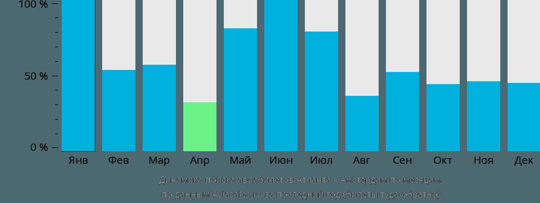Динамика поиска авиабилетов из Атланты в Амстердам по месяцам