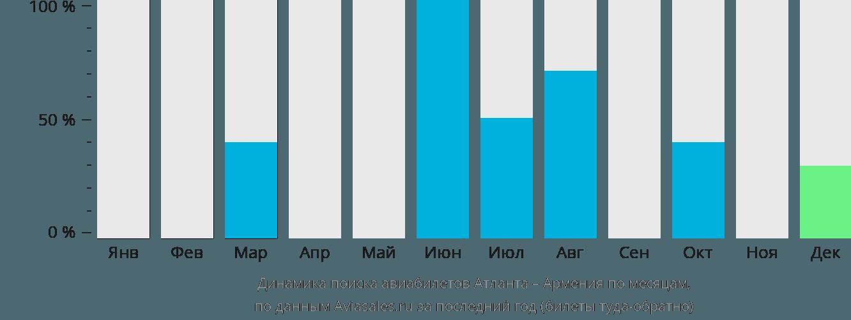 Динамика поиска авиабилетов из Атланты в Армению по месяцам