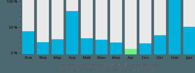 Динамика поиска авиабилетов из Атланты в Бангкок по месяцам