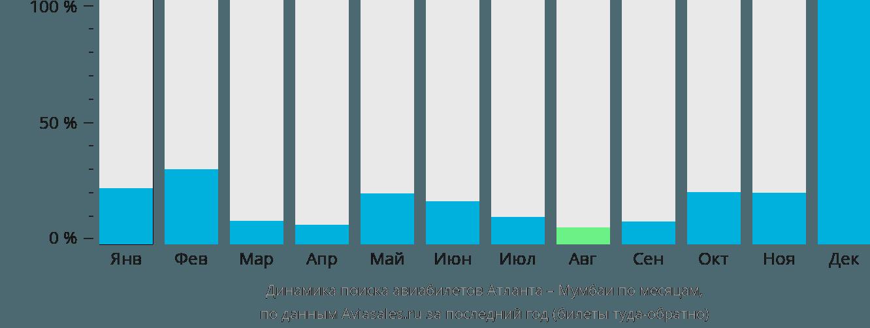 Динамика поиска авиабилетов из Атланты в Мумбаи по месяцам