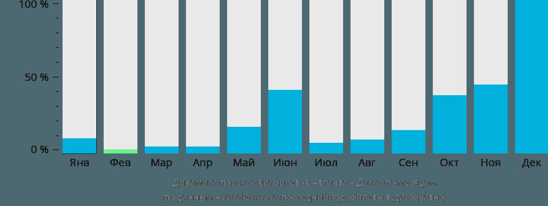 Динамика поиска авиабилетов из Атланты в Дакку по месяцам