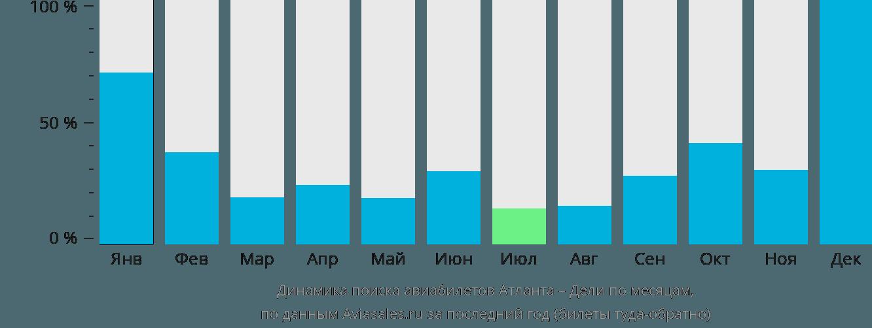 Динамика поиска авиабилетов из Атланты в Дели по месяцам