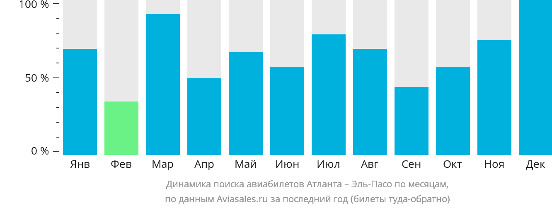Динамика поиска авиабилетов из Атланты в Эль-Пасо по месяцам