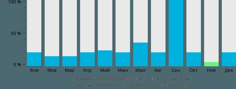 Динамика поиска авиабилетов из Атланты в Ереван по месяцам