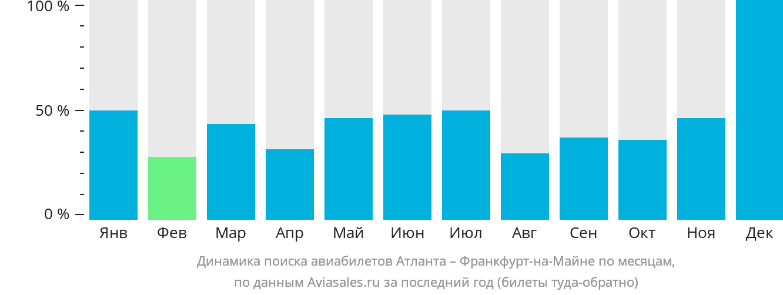 Динамика поиска авиабилетов из Атланты во Франкфурт-на-Майне по месяцам