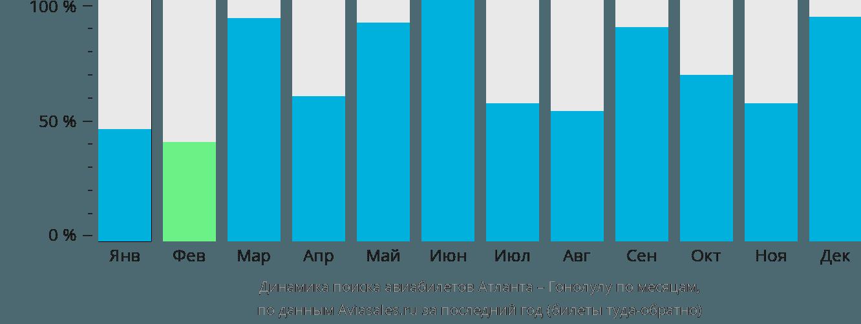 Динамика поиска авиабилетов из Атланты в Гонолулу по месяцам