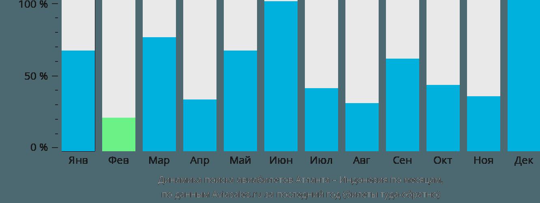 Динамика поиска авиабилетов из Атланты в Индонезию по месяцам