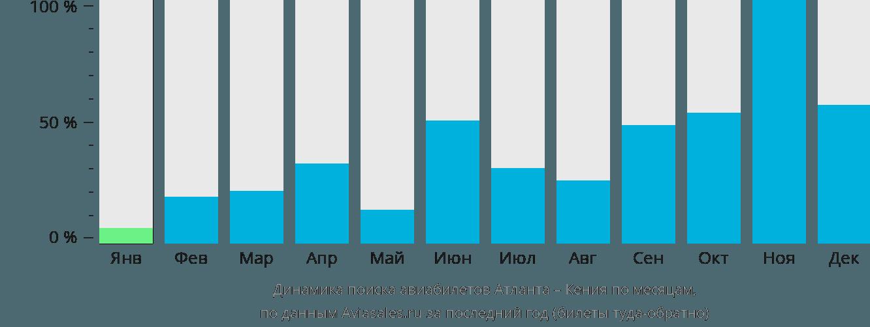 Динамика поиска авиабилетов из Атланты в Кению по месяцам