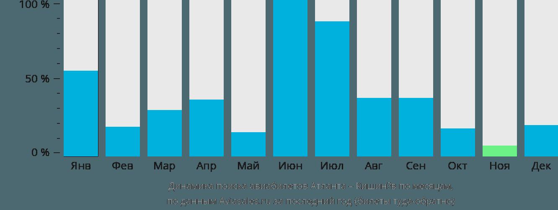 Динамика поиска авиабилетов из Атланты в Кишинёв по месяцам