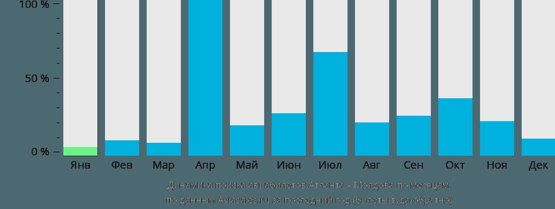 Динамика поиска авиабилетов из Атланты в Молдову по месяцам