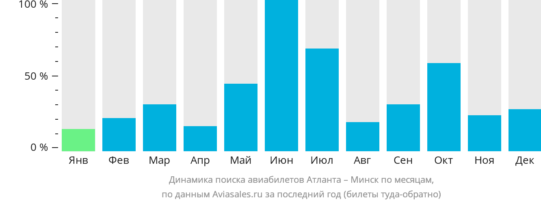 Динамика поиска авиабилетов из Атланты в Минск по месяцам