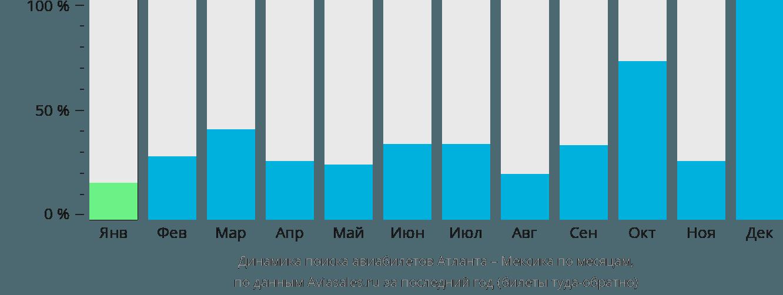 Динамика поиска авиабилетов из Атланты в Мексику по месяцам