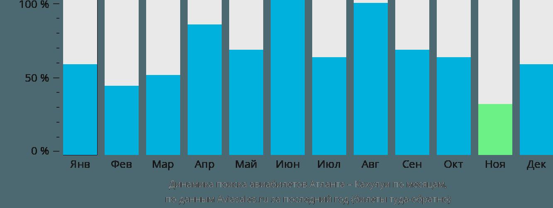 Динамика поиска авиабилетов из Атланты в Кахулуи по месяцам