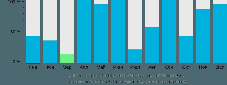 Динамика поиска авиабилетов из Атланты в Ташкент по месяцам