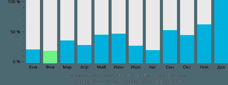 Динамика поиска авиабилетов из Атланты в Тель-Авив по месяцам